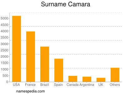 Surname Camara