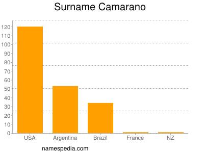 Surname Camarano