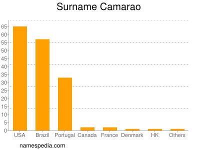 Surname Camarao