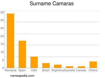 Surname Camaras