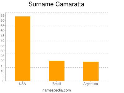 Surname Camaratta