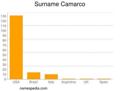 Surname Camarco