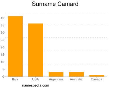Surname Camardi