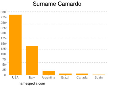 Surname Camardo