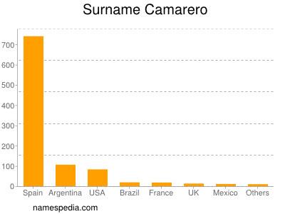 Surname Camarero