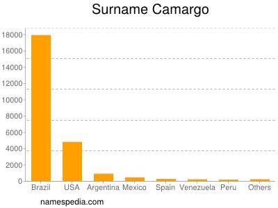 Surname Camargo