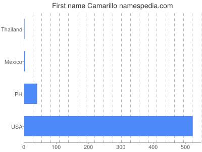 Given name Camarillo