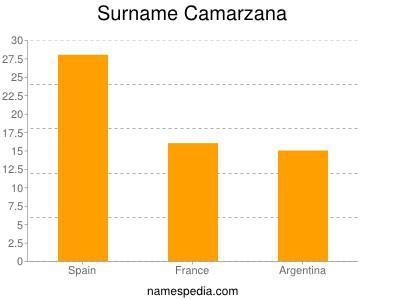 Surname Camarzana