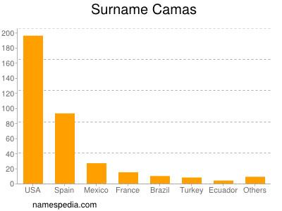 Surname Camas