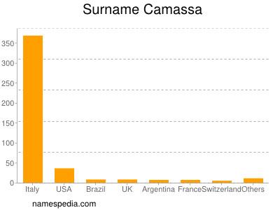 Surname Camassa