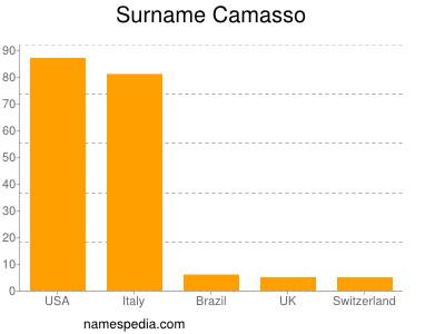 Surname Camasso
