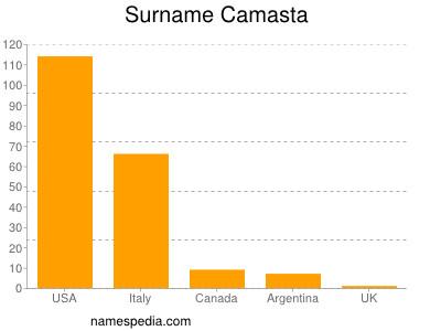 Surname Camasta