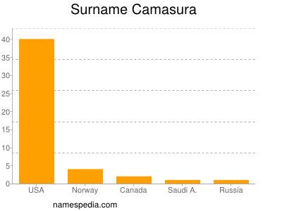 Surname Camasura