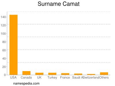 Surname Camat