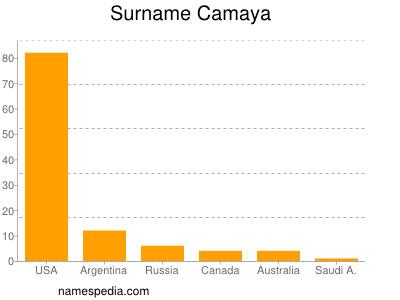 Surname Camaya
