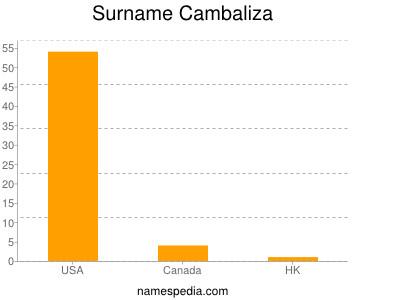 Surname Cambaliza