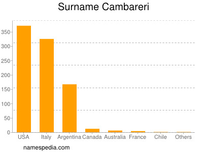 Surname Cambareri