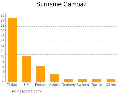 Surname Cambaz