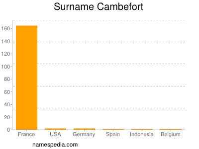Surname Cambefort