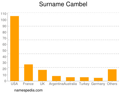 Surname Cambel