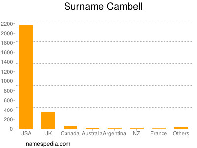 Surname Cambell