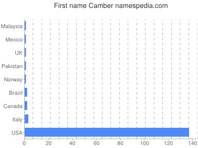Given name Camber