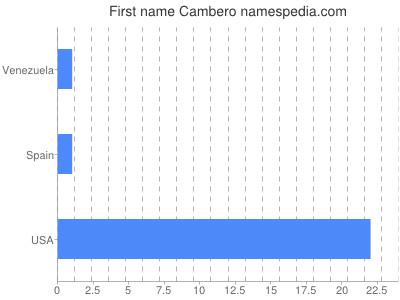 Given name Cambero