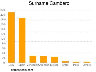 Surname Cambero