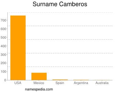 Surname Camberos
