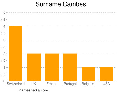 Surname Cambes