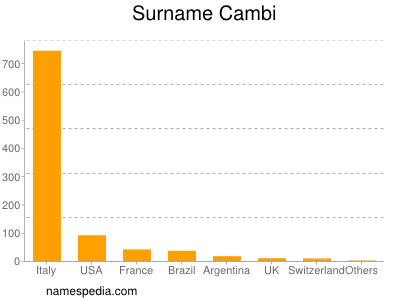 Surname Cambi