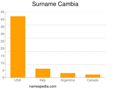 Surname Cambia