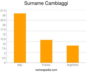 Surname Cambiaggi