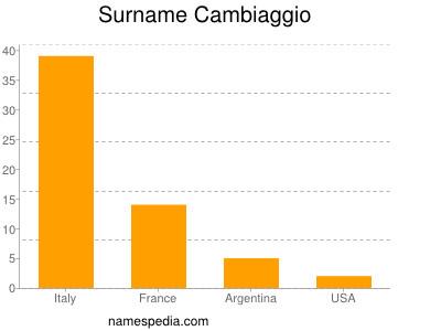 Surname Cambiaggio