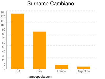 Surname Cambiano