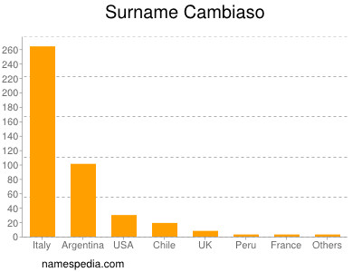 Surname Cambiaso