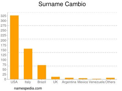 Surname Cambio