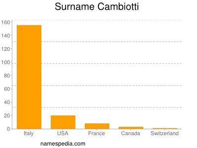 Surname Cambiotti