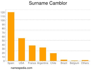 Surname Camblor