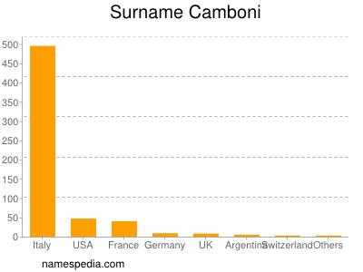 Surname Camboni