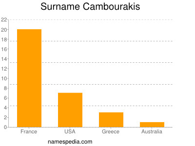 Surname Cambourakis