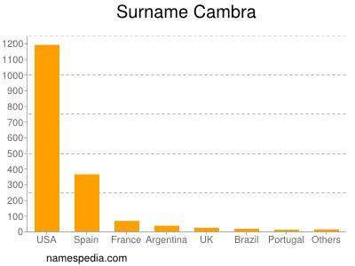 Surname Cambra