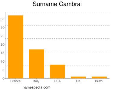 Surname Cambrai