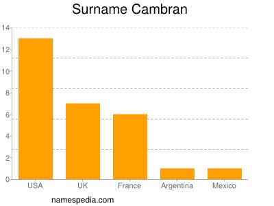 Surname Cambran