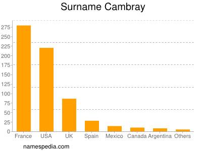 Surname Cambray