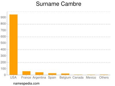 Surname Cambre
