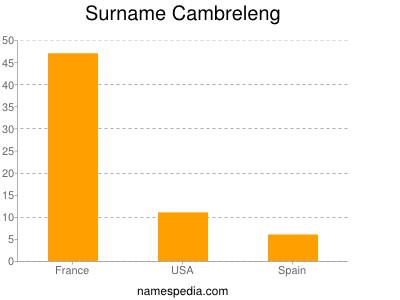 Surname Cambreleng