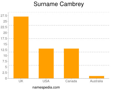 Surname Cambrey