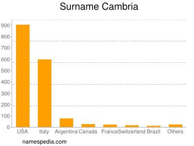 Surname Cambria