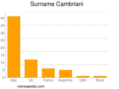 Surname Cambriani